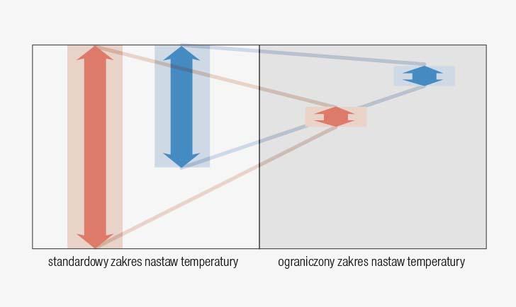 Ograniczenie nastaw temperatury