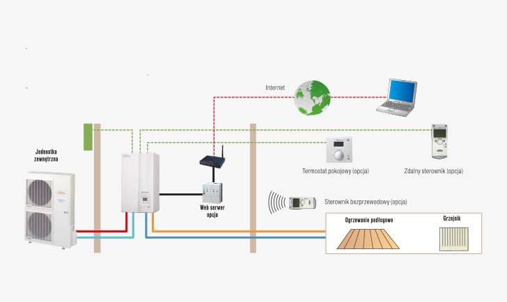 Radiowy system sterowania