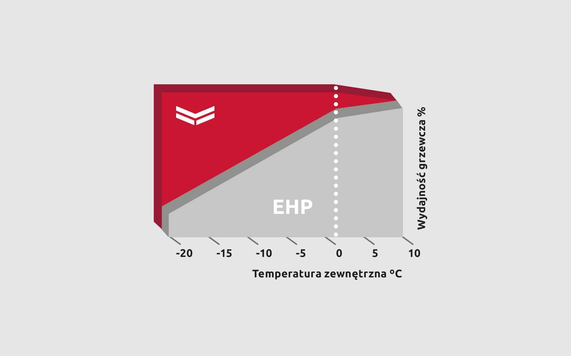 Moc grzewcza  w pełnym zakresie temperatur